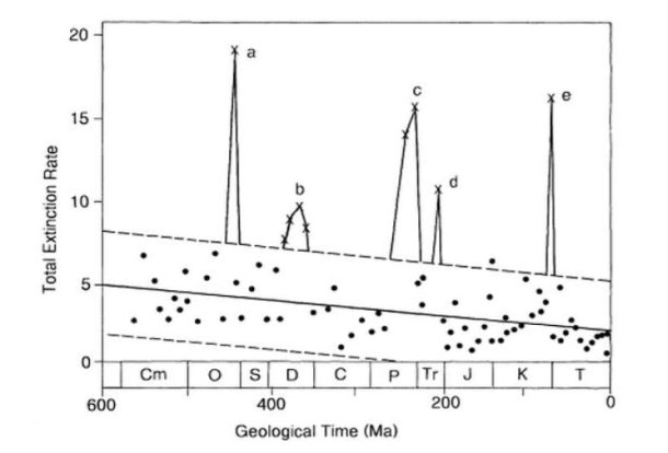 """the rate of marine-life extinction (families/million years) across geological time, showing the """"Big Five"""" mass extinctions: End Ordovician (a), Late Devonian (b), End Permian (c), End Triassic (d), and End Cretaceous (e). Source: Hallam, A.W. & Wignall (1997)"""