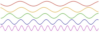 Sound waves of different frequencies. Frequency is increasing from top to bottom. Source: Wikimedia commons.